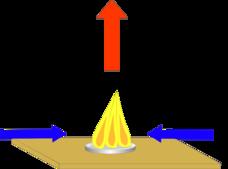 Brittneys science blog: Fire Tornado