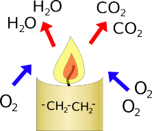 Candle Reaction
