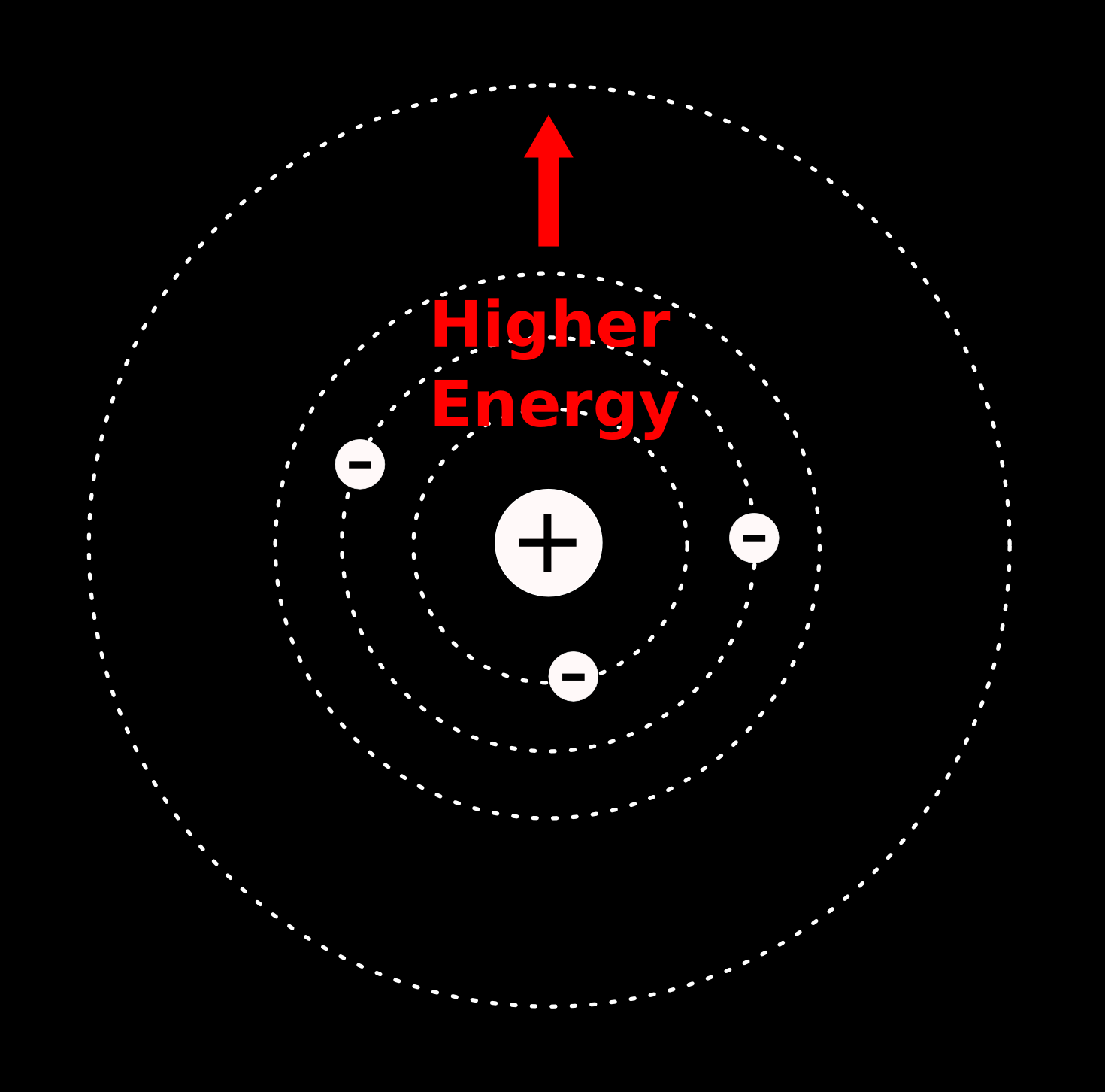 Atomic energy levels