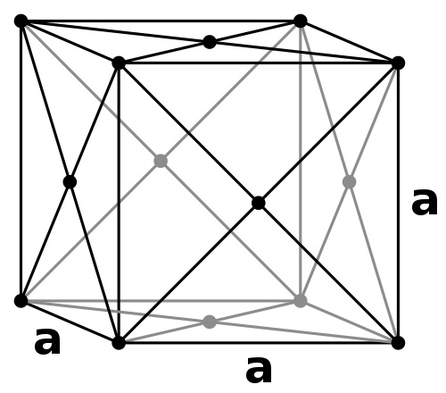 The face centered cubic crystal structure.