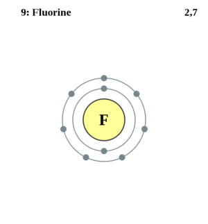 Electron shell diagram for Fluorine, the 9th element in the periodic table of elements