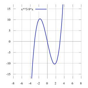 A graph of the function y = x3 − 9 * x