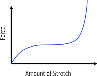 Rubber Force - Extension graph