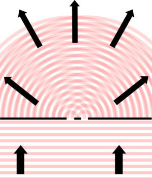 Interference from a longer wavelength