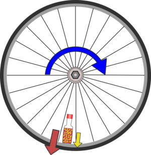 Centrifugal force on the wheel