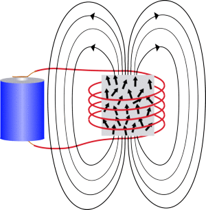 Electromagnet with Iron