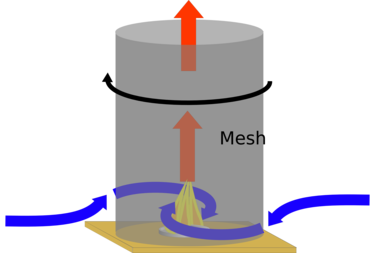 Spinning the mesh