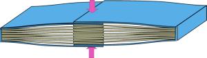 Compressive force on books