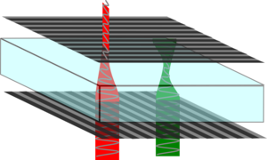 Stretched plastic rotating polarisation