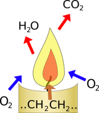 Candle Diagram