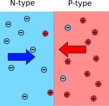 Diffusion of electrons and holes