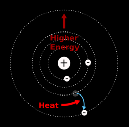 Heat can give electrons energy