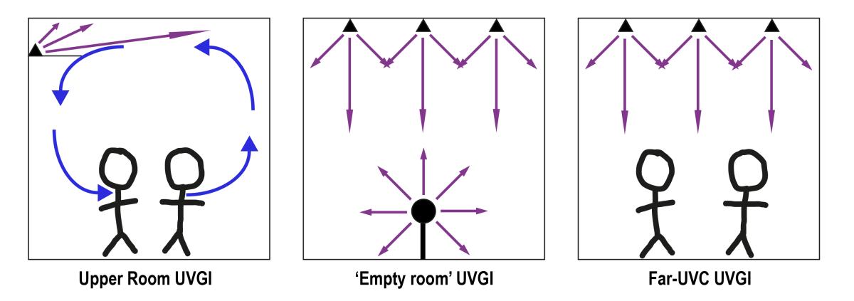 The principles of ultraviolet germicidal irradiation (UVGI)