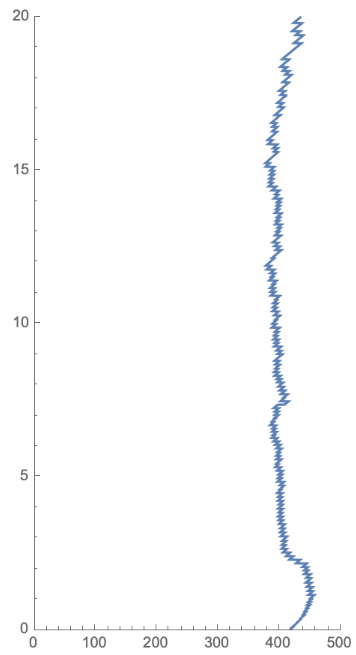 The atmospheric carbon dioxide profile we detected as we ascended towards the edge of space