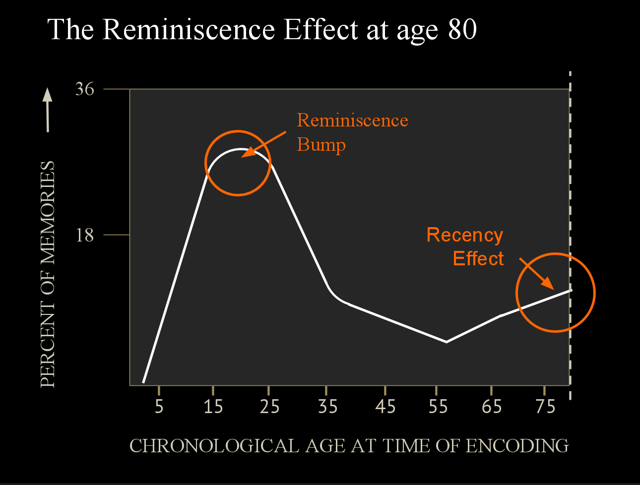 This camel graph of reminiscence starts at zero and stays there for a bit, since nobody remembers much before the age of two or three. Retrieval climbs very quickly however, reaching its peak by age twenty.
