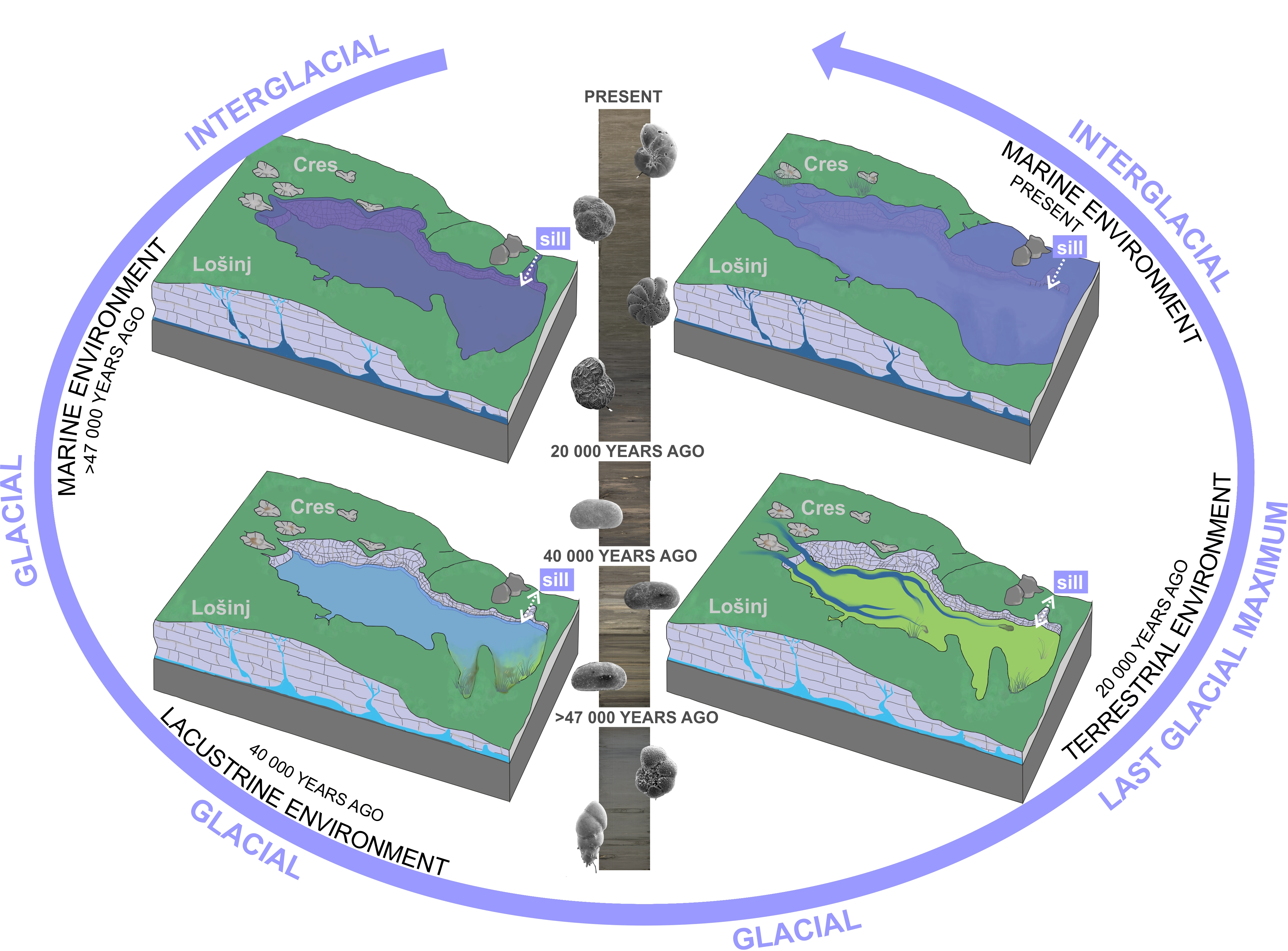 palaeoenvironmental changes in Lošinj Channel, Adriatic Sea