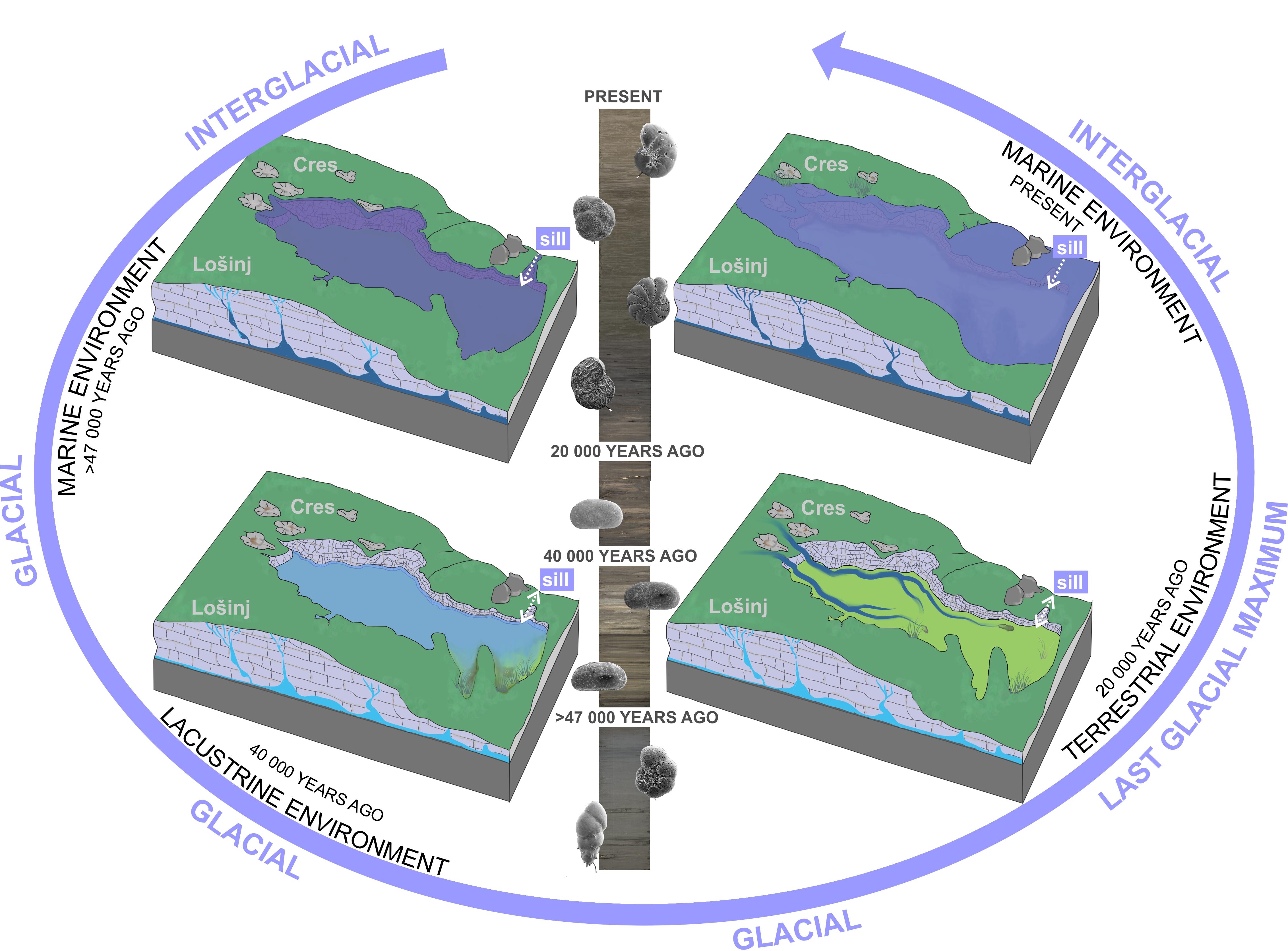 palaeoenvironmental changes in Lošinj Channel, Adriatic Sea