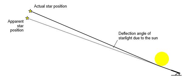 Starlight deflection