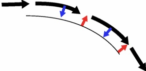 Air (black arrows) is pulled down onto the curved wing surface (blue arrows) by the Coanda Effect, generating a lift force (red arrows)
