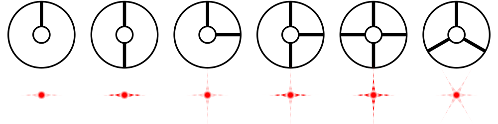 Comparison of diffraction spikes for various strut arrangements of a reflecting telescope. The inner circle represents the secondary mirror.