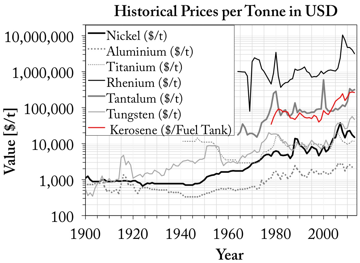 Prices of common alloying elements used in turbine blades in Dollars per tonne.