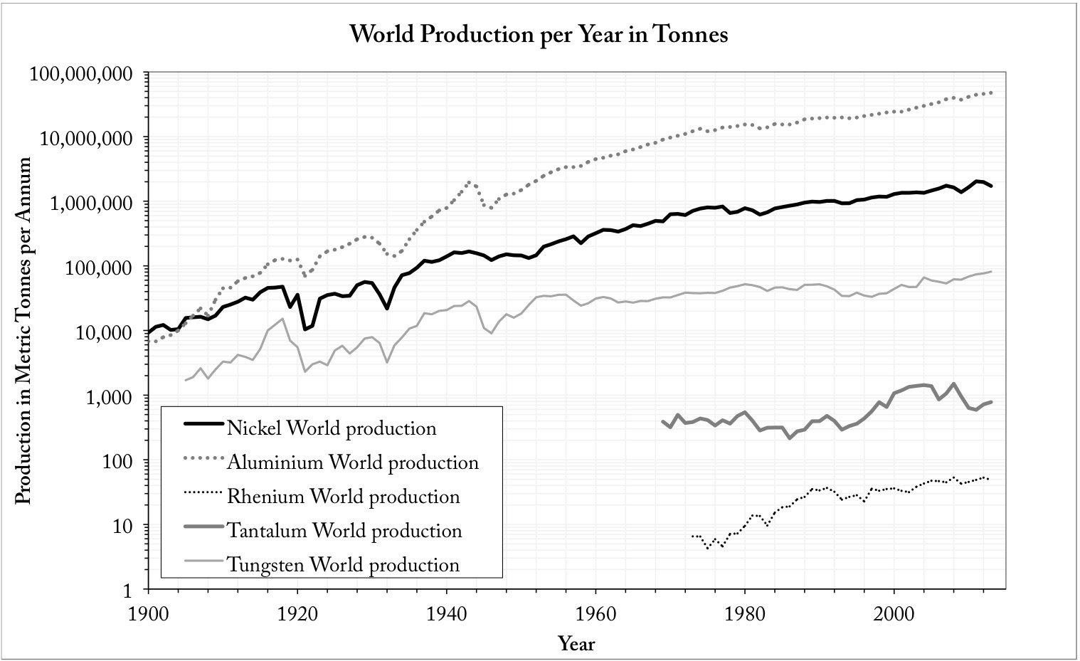 World production of key alloying elements used in jet engine blades in tonnes per year over time.
