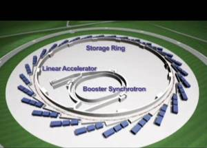 synchrotron diagram