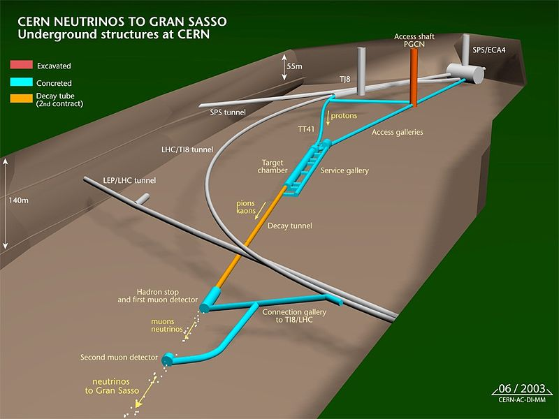 This is the layout for the CNGS (CERN to LNGS) neutrino beam used by OPERA to report their recent apparent superluminal neutrino result.