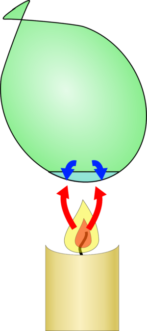 Balloon over a candle filled with some water