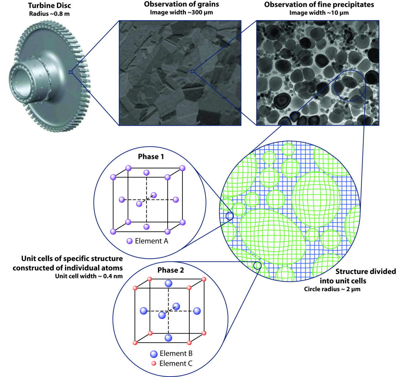 Figure 2: From a huge turbine disc, magnifying reveals important features of the material that are carefully controlled and designed by a metallurgist. These features range from grain structure, precipitation, phasestructure or to individual unit...