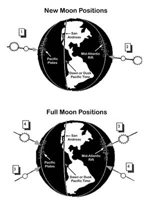 New Moon Positions