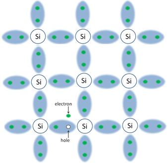 Silicon Electron Hole Pairs