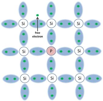 Silicon and Phosphorus electron hole pairs