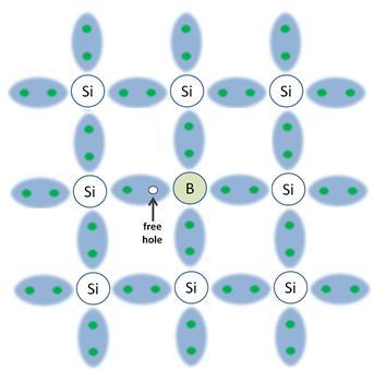 Silicon Boron electron hole pairs