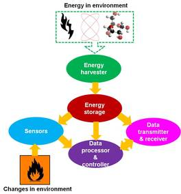 Naked Engineering: Harvesting Energy to Power Nanotechnology | The ...