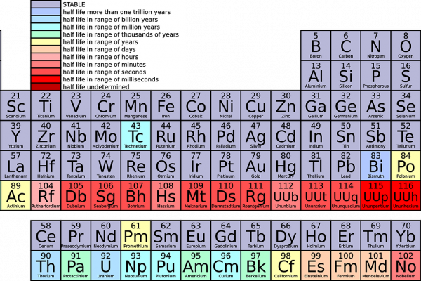 this is an image of the periodic table