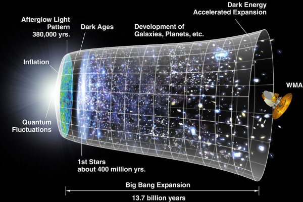 A representation of the evolution of the universe over 13.77 billion years.