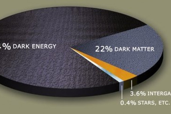 Estimated distribution of dark matter making up 22% of the mass of the universe and dark energy making up 74%, with 'normal' matter making up only 0.4% of the mass of the universe.