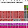 this is a picture of the periodic table