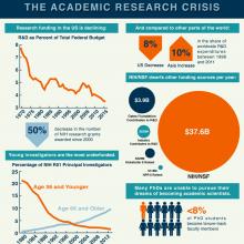 Academic research crisis