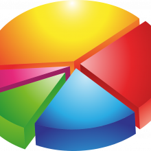 A pie chart graph