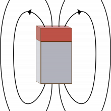 The field from a permanent magnet