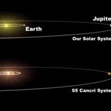 Diagram of 55 Cancri system