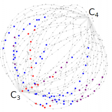 Photosynthesis evolutionary routes from C3 to C4
