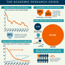 Academic research crisis